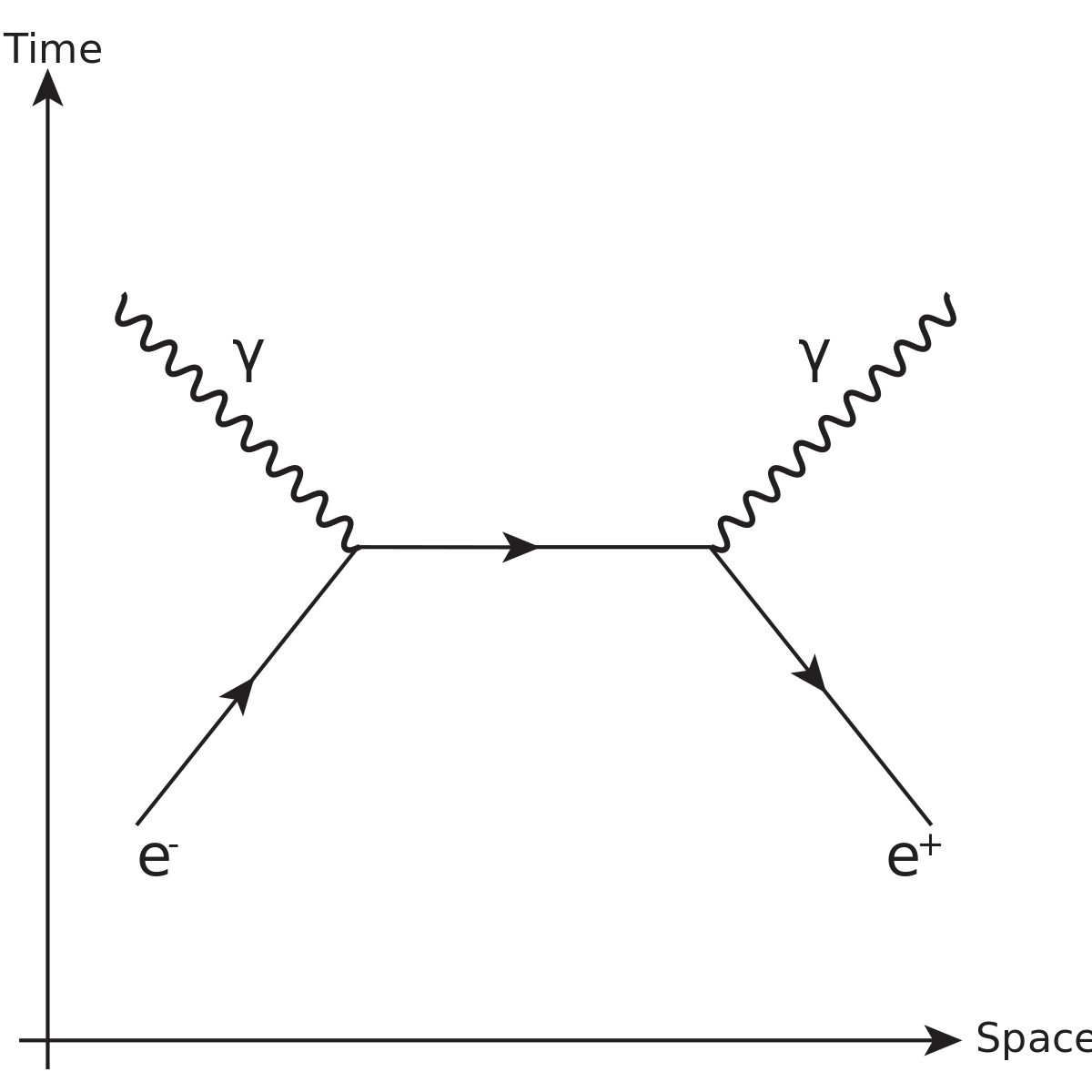 1200px-Mutual_Annihilation_of_a_Positron_Electron_pair.svg.png