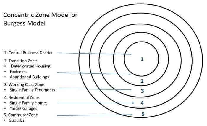Burgess-model-or-concentric-zone-model-1925-by-Ernest-Burgess.jpg