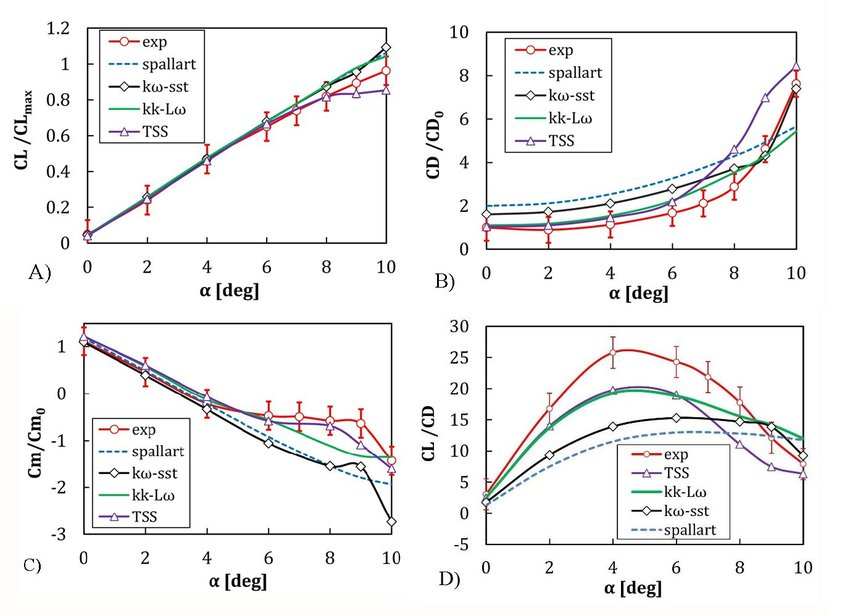 Comparison-of-aerodynamic-coefficients-obtained-from-the-numerical-solution-with-the-wind.jpg