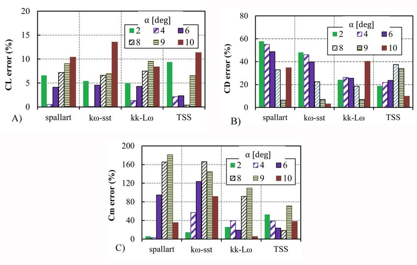 Comparison-of-turbulence-models-error-in-estimating-the-aerodynamic-coefficients.jpg