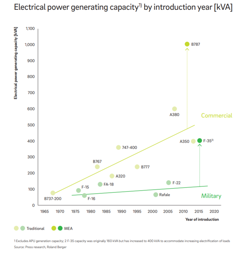 F-35 electricity generation.PNG