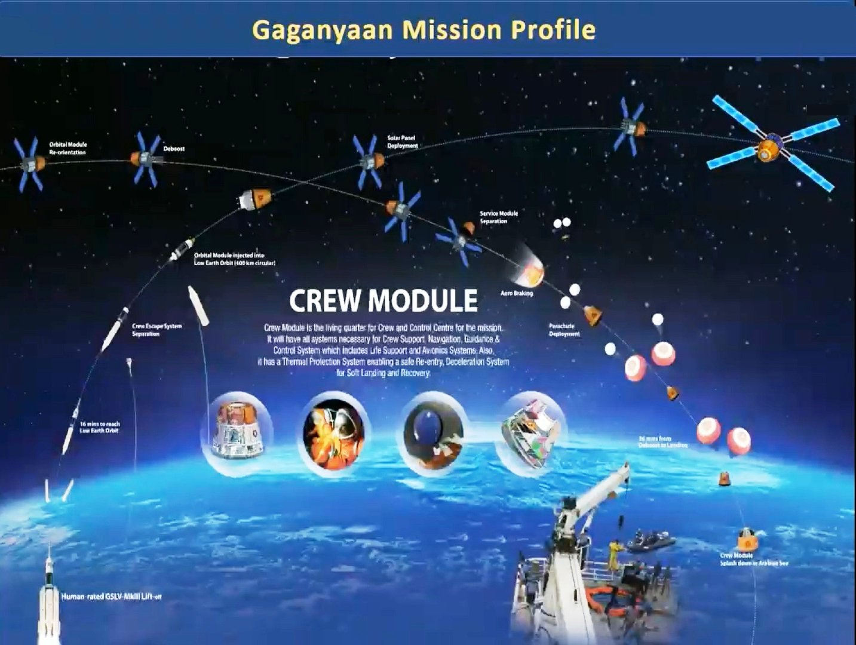 Gagnyaan Mission Profile.jpg