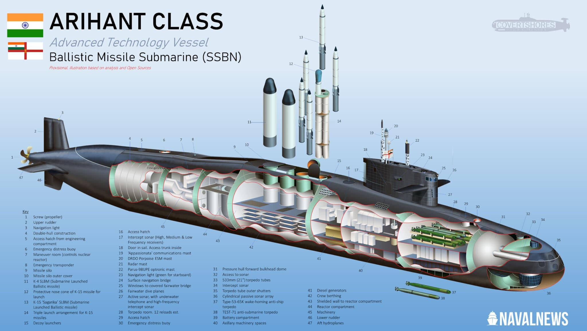 Indian-Navy-Arihant-Class-Submarine-Cutaway-scaled.jpg