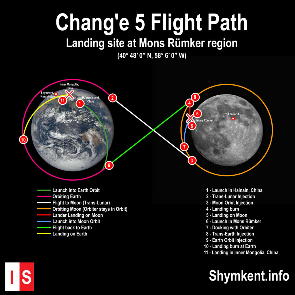 InfoShymkent-Change5-Flight-Path-Moon-1024x1024.jpg
