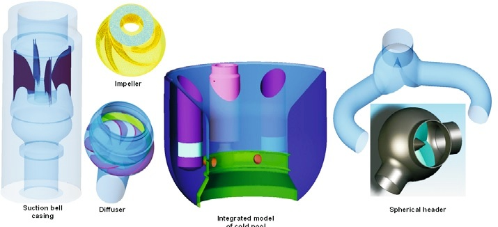 Integrated CFD model of PFBR cold pool and primary sodium pump..jpg