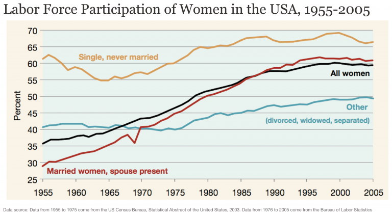 Labor-Force-Participation-of-women-in-the-US-1955-2005-768x424.png