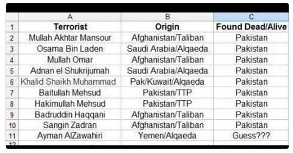 List of Paki Terrorists dead.jpeg