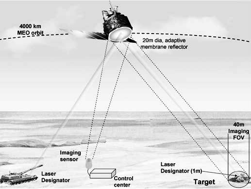Long-range laser target designator with remote sensor on ground.jpg