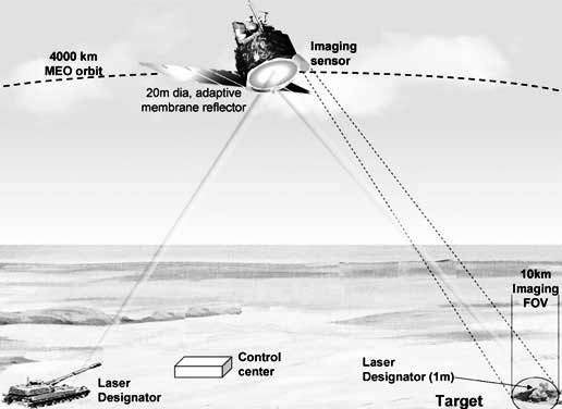 Long-range laser target designator with remote sensor on soace.jpg