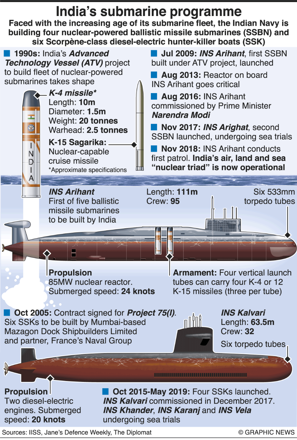 MILITARY_ India's submarine programme infographic.png