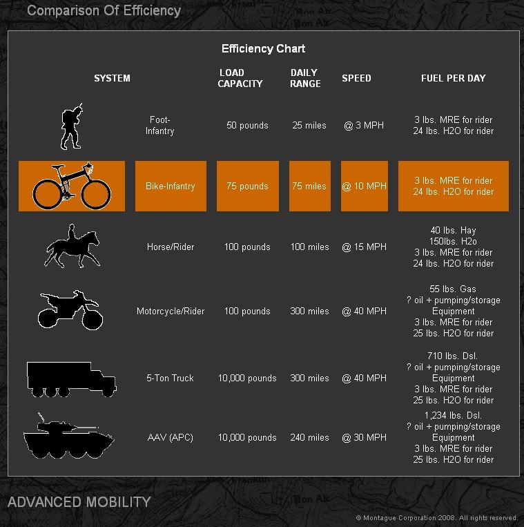 militarymobilitycomparisonchart.jpg