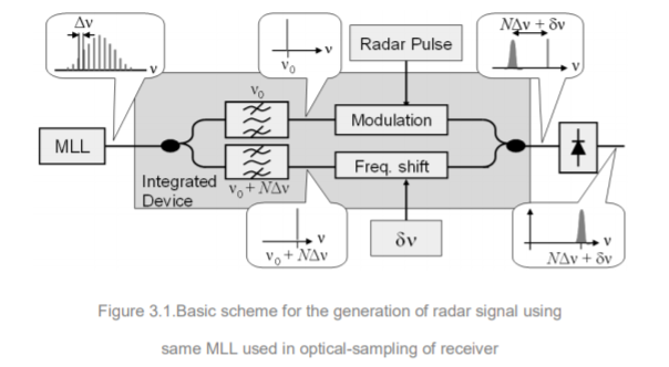 MLL to generate signal.PNG
