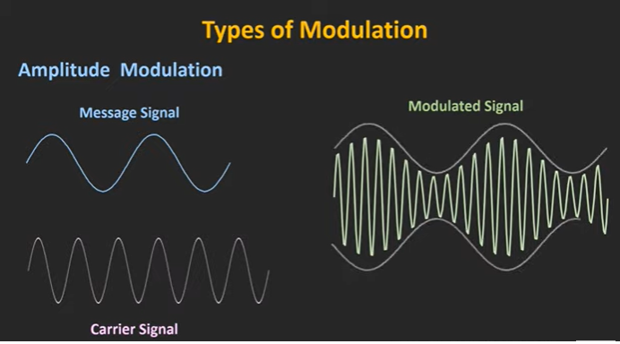 modulated signal.PNG