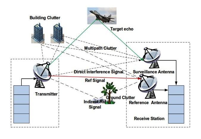 Passive bistatic radar operational scenario.jpg