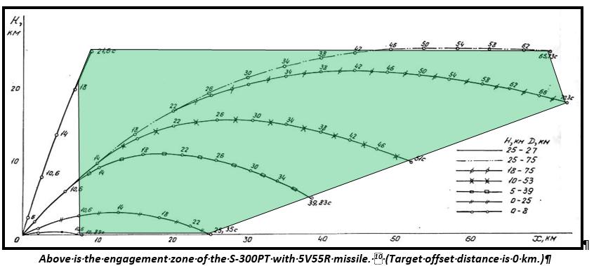 s-300 trajetory.png