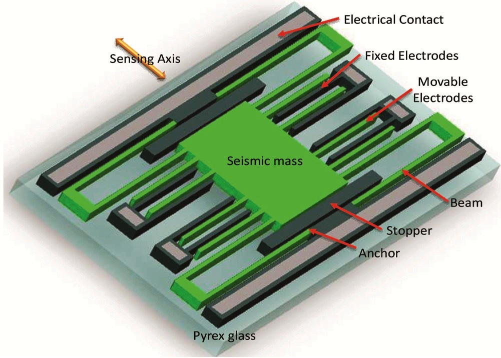 Schematic representation of silicon microstructure acting as the sensing element..jpg
