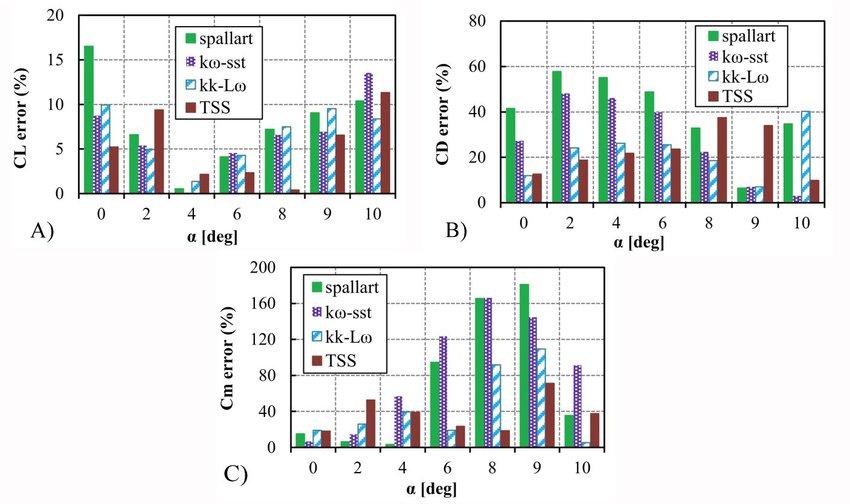 Sensitivity-study-of-turbulence-models-at-different-AOA.jpg