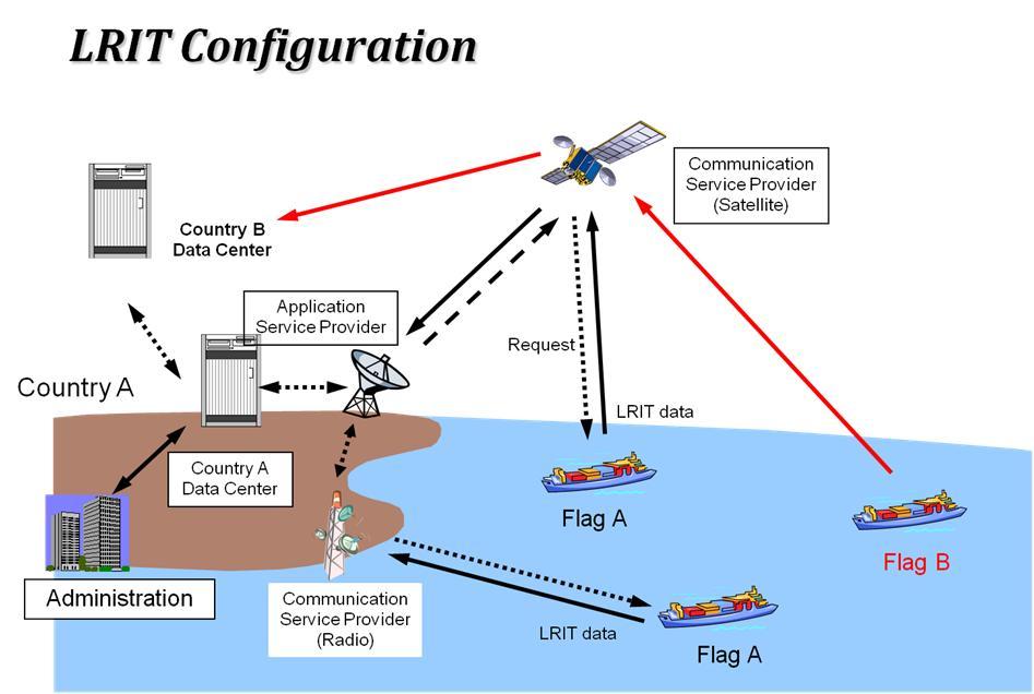 shipmates-lrit_config.jpg
