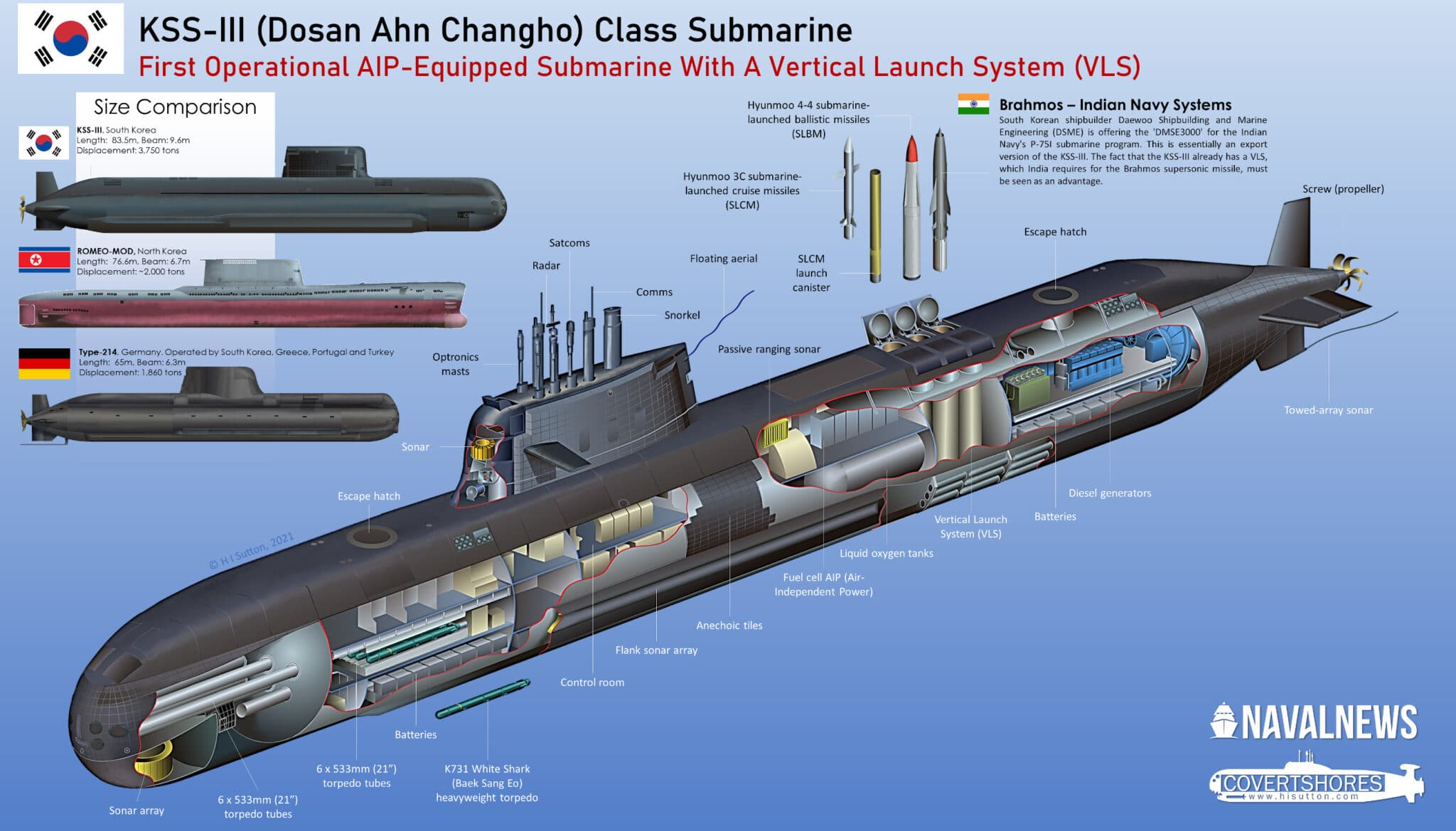 South-Korean-Navy-KSS-III-Submarine-scaled.jpg