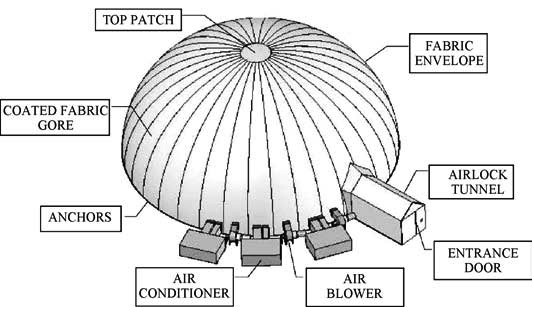System configuration of inflatable radome..jpg
