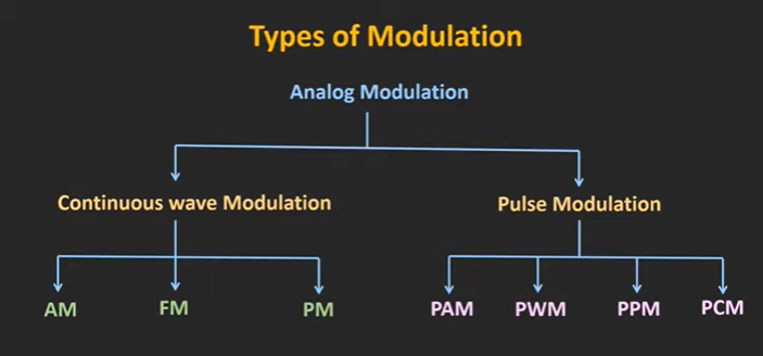 type of modulation.PNG